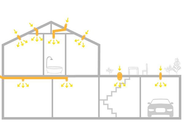 Svetlovody pre domy - Sunway.sk